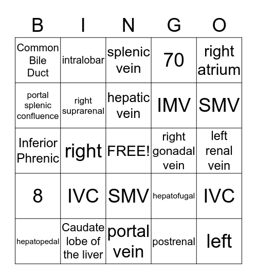 Normal Abdominal Venous System Bingo Card