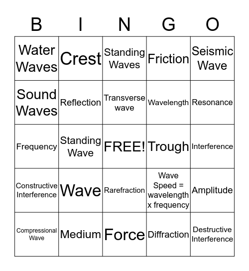The Nature of Waves  Bingo Card