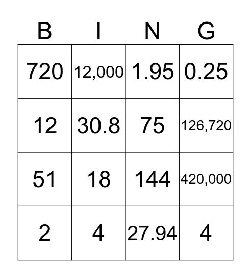 Measurement Conversions Bingo Card
