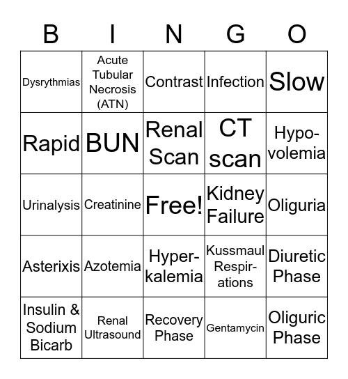 ACUTE RENAL FAILURE Bingo Card